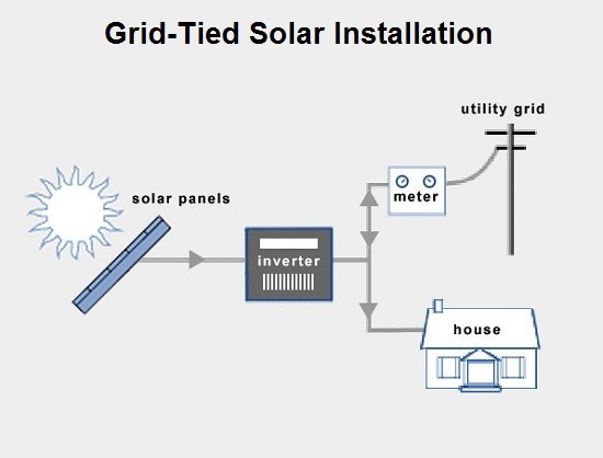 Solar Grid Tie Systems
